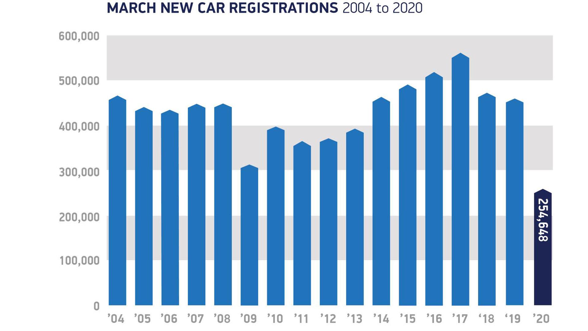 SMMT car registrations