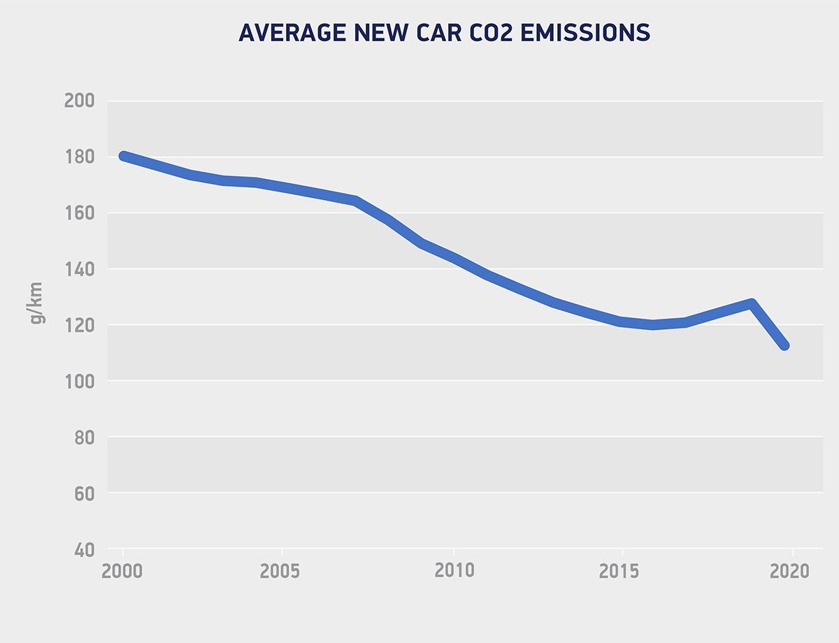 Average CO2 emissions