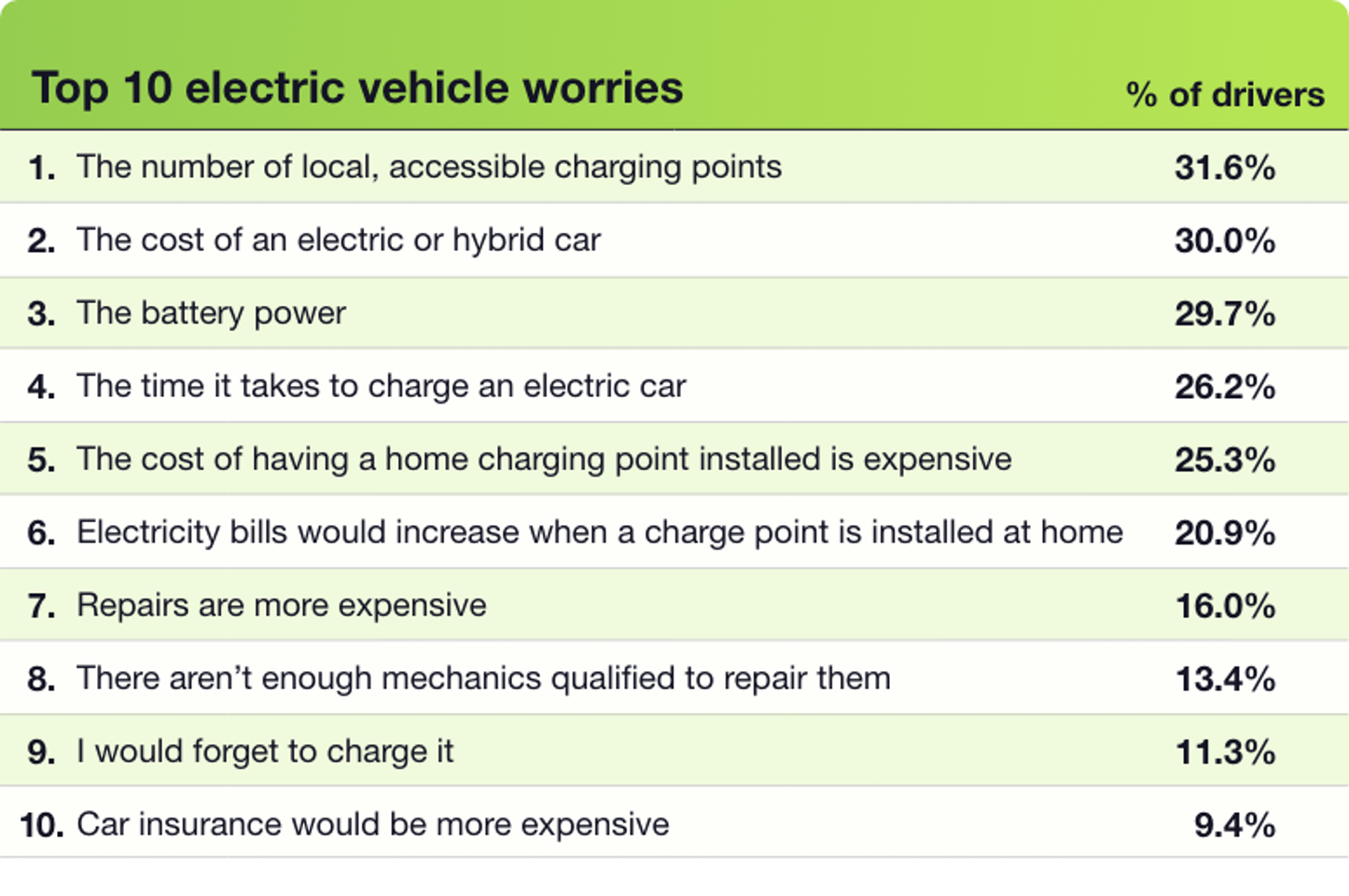 uSwitch Electric Vehicles