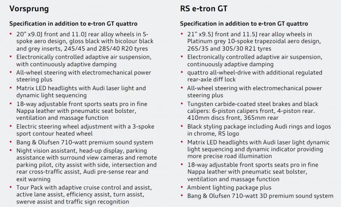 Audi e-tron GT specs 2