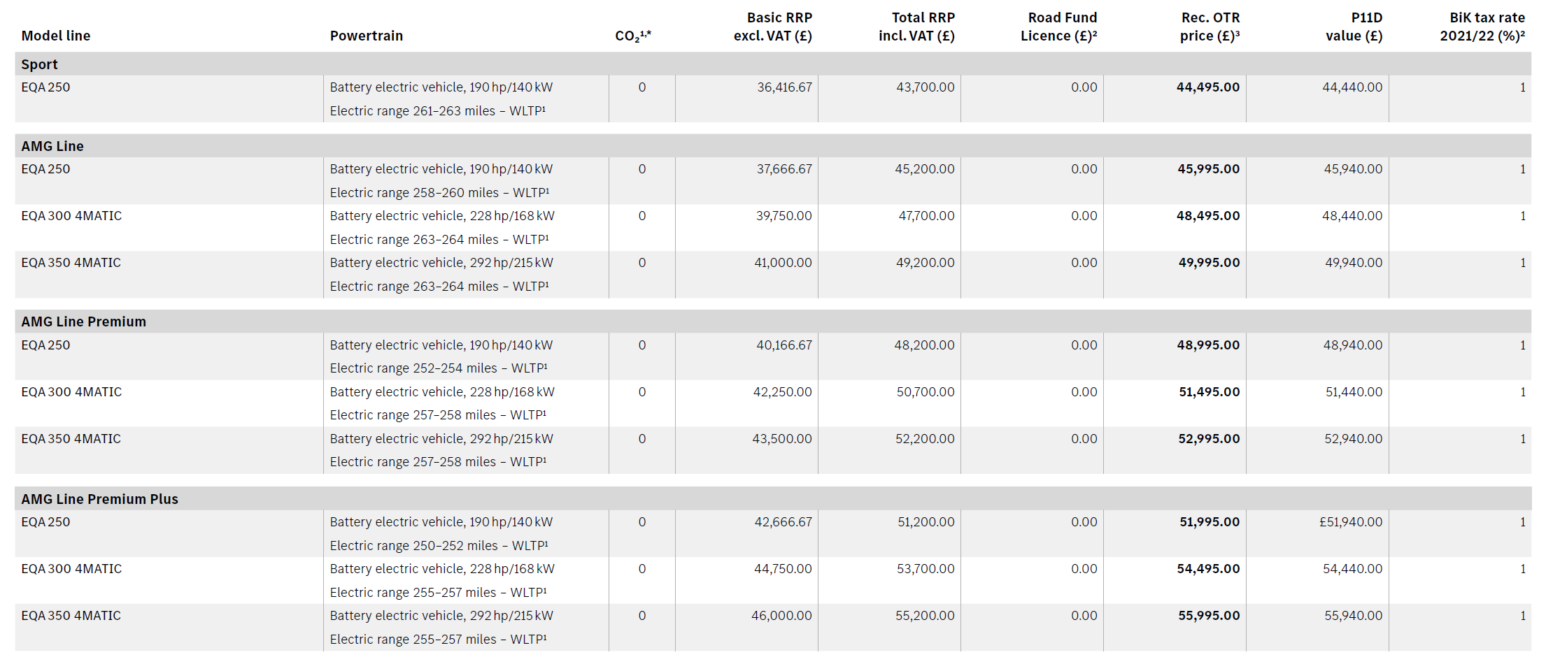 Mercedes EQA price